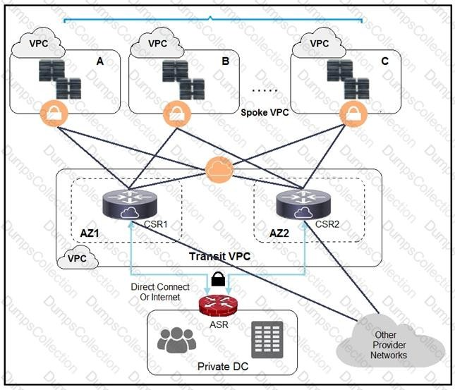 extended networking from the data center