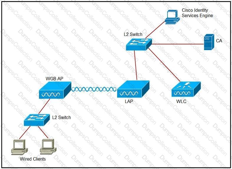 WGB to a wireless network